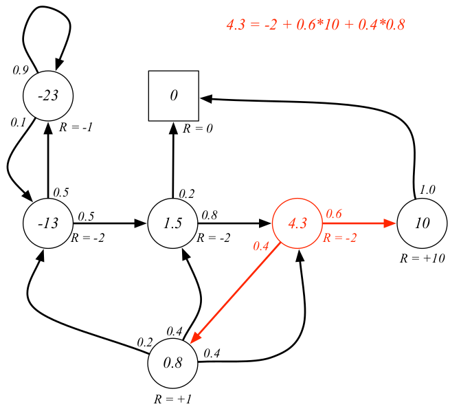 Reinforcement Learning Demystified: Markov Decision