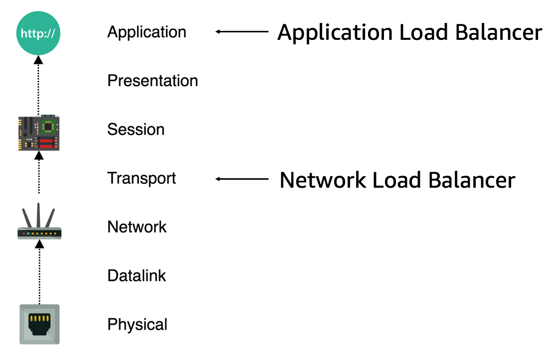diagram of osi reference model how to draw moment diagrams using aws application load balancer and network with ec2 container service