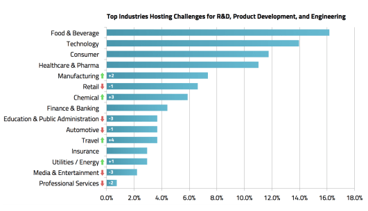 Top Industries Hosting Challenges for R&D, Product Development, and Engineering - MindSumo