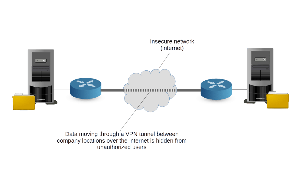 medium resolution of tunnel connecting remote private connections through a public network
