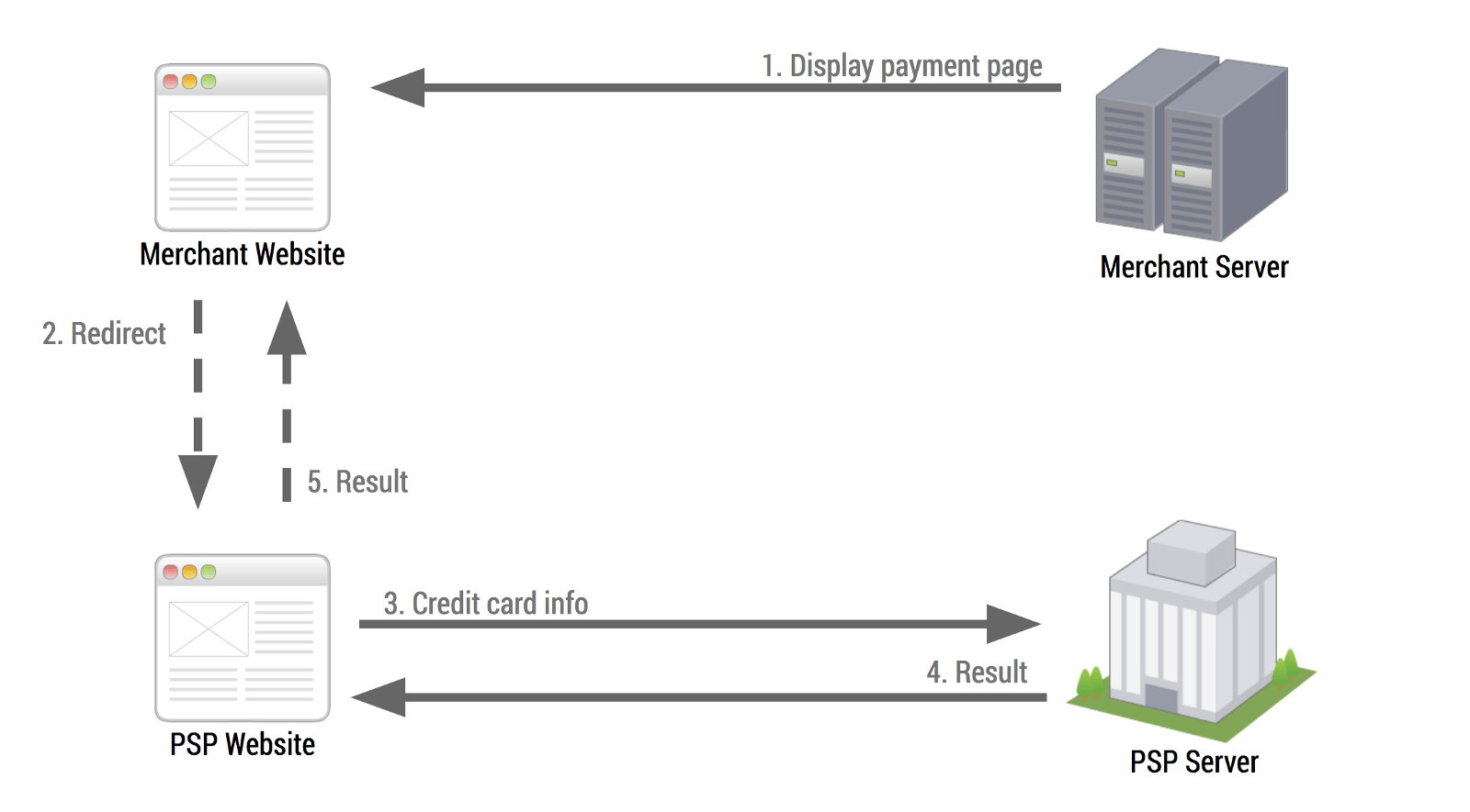 Integrating the Payment Request API with a payment service