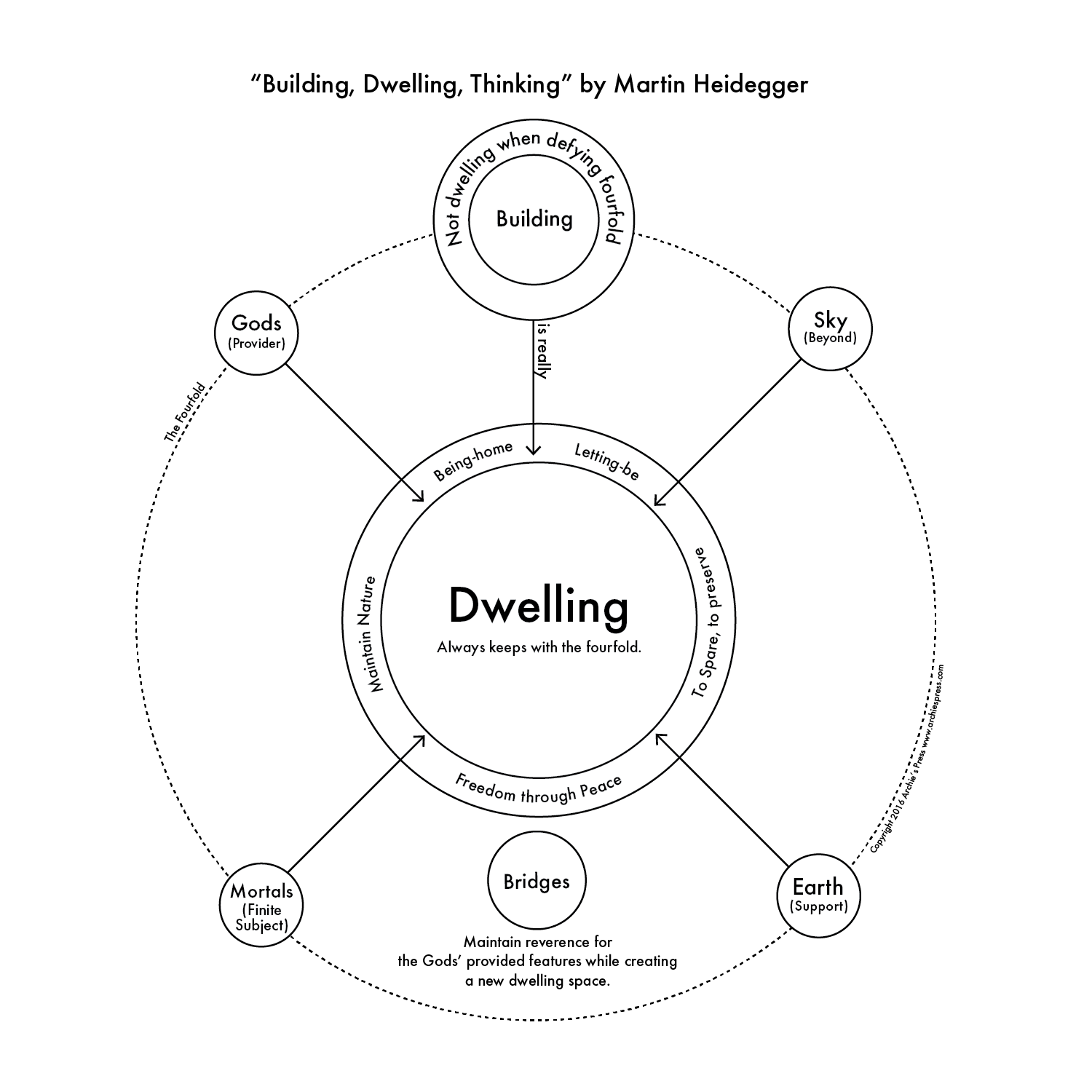 Philosophical Diagram #1: Building Dwelling Thinking