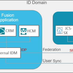 Application Integration Architecture Diagram Usb Web Camera Wiring Understanding The Fusion With As Illustrated Above Uses It Own Identity Management System Oracle Idm And Platform Services Like Jcs Saas Extension