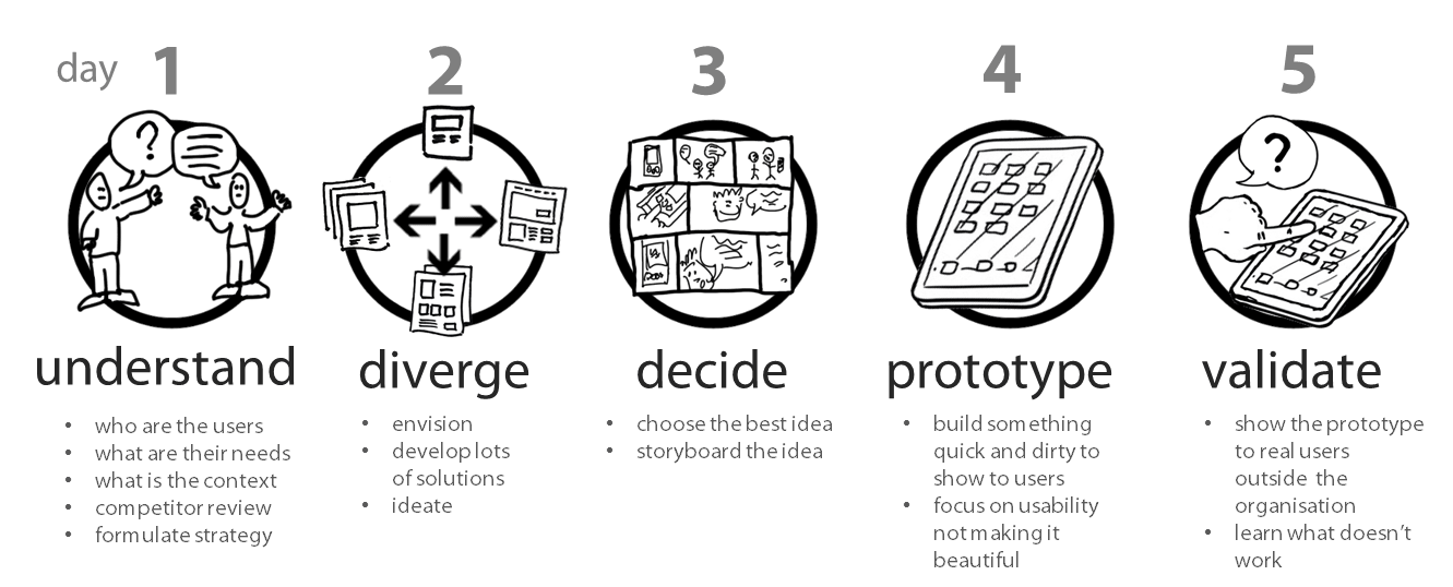 10 Models for Design Thinking – Libby Hoffman