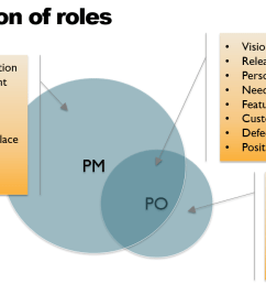 4 the one where the product owner gets a way smaller circle than the product manager [ 1248 x 669 Pixel ]