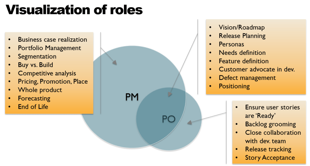 medium resolution of 4 the one where the product owner gets a way smaller circle than the product manager