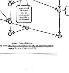 branching diagram [ 1458 x 878 Pixel ]