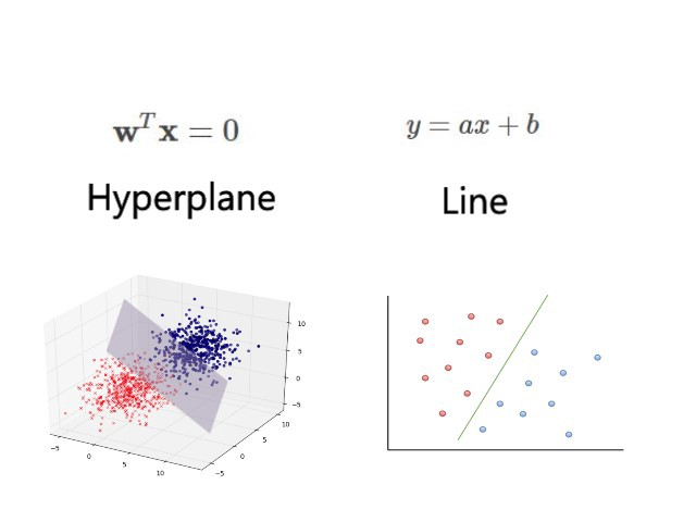 Chapter 3: Support Vector machine with Math.