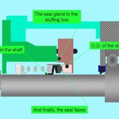 Centrifugal Pump Mechanical Seal Diagram Amana Heat Wiring To Avoid Seals Failure Prematurely Wayne Liao Medium The Three Main Aspects Of When A