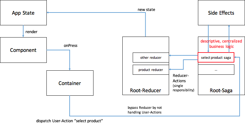 Using React (-Native) with Redux and Redux-Saga. A new proposal?