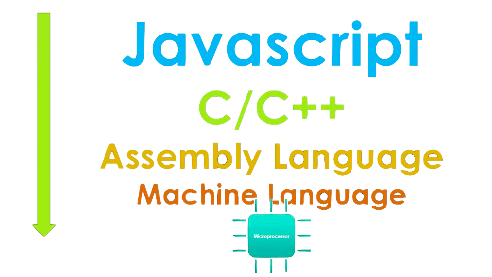 medium resolution of in the level of abstraction below you can see how far javascript is abstracted from machine level c c are relatively much closer to the hardware and