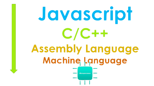 small resolution of in the level of abstraction below you can see how far javascript is abstracted from machine level c c are relatively much closer to the hardware and