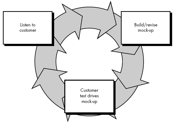 Metodologi System Development Life Cycle (SDLC)