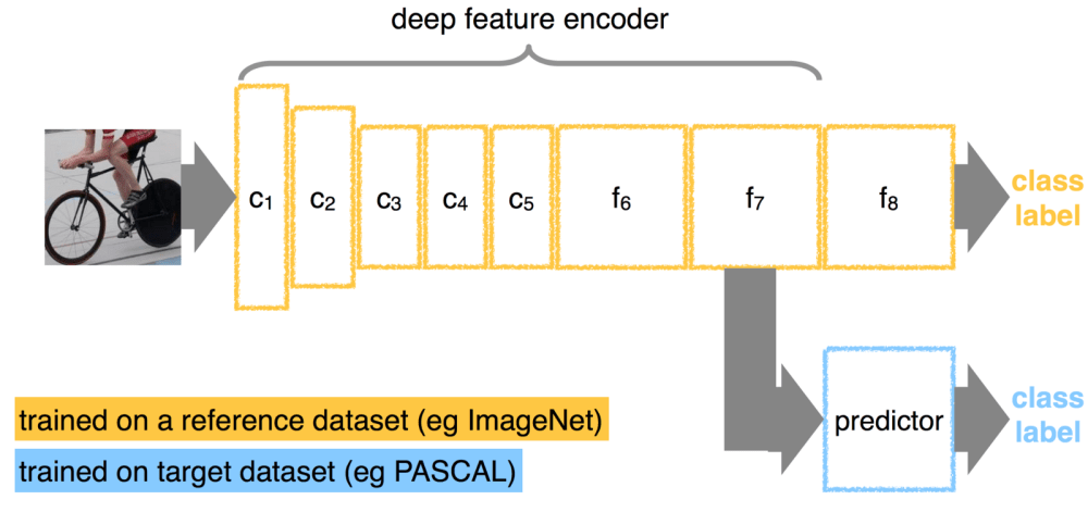 medium resolution of here s a classifier trained on one dataset and adapted for a different one by detaching the last layer and adding a new one instead