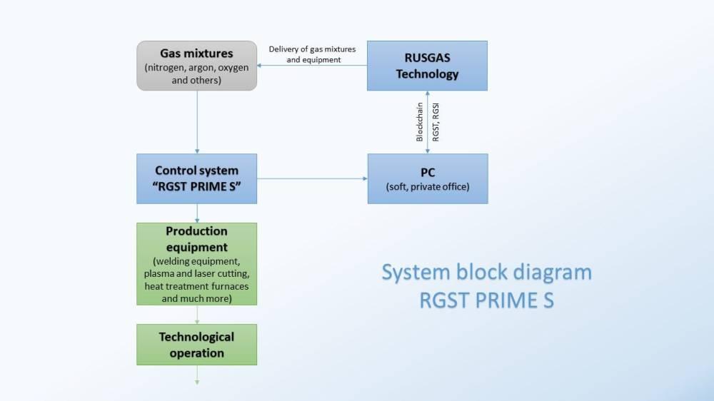 medium resolution of block diagram io
