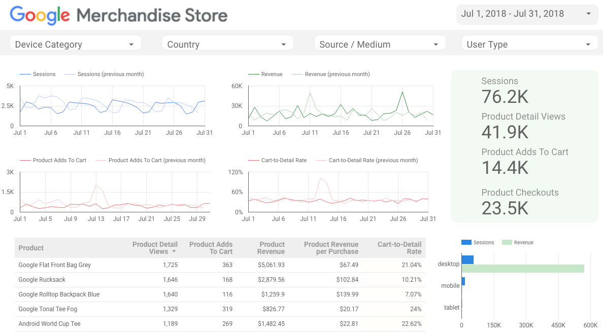 Google Merchandise Ecommerce Dashboard — Google's Own Branded Marketing Sample  Reports Aren't Actually My Favorite For Most Categories.