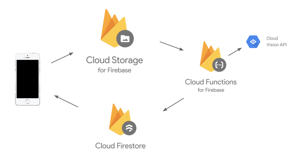 medium resolution of the ios client uploads an image to cloud storage for firebase this triggers a cloud function where i ve written node js code to send the image to the