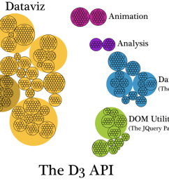 a hierarchical diagram of the functions listed in the d3 api page grouped into their category such as d3 scale or d3 array and subcategory if applicable  [ 1600 x 927 Pixel ]