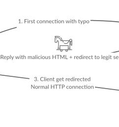 example of an exploit kit infection through typosquatting [ 1337 x 628 Pixel ]