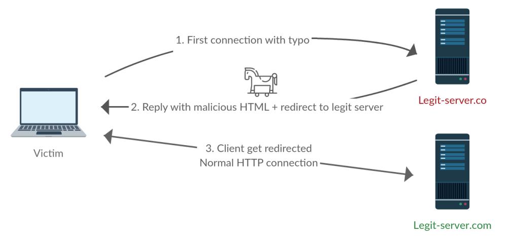 medium resolution of example of an exploit kit infection through typosquatting