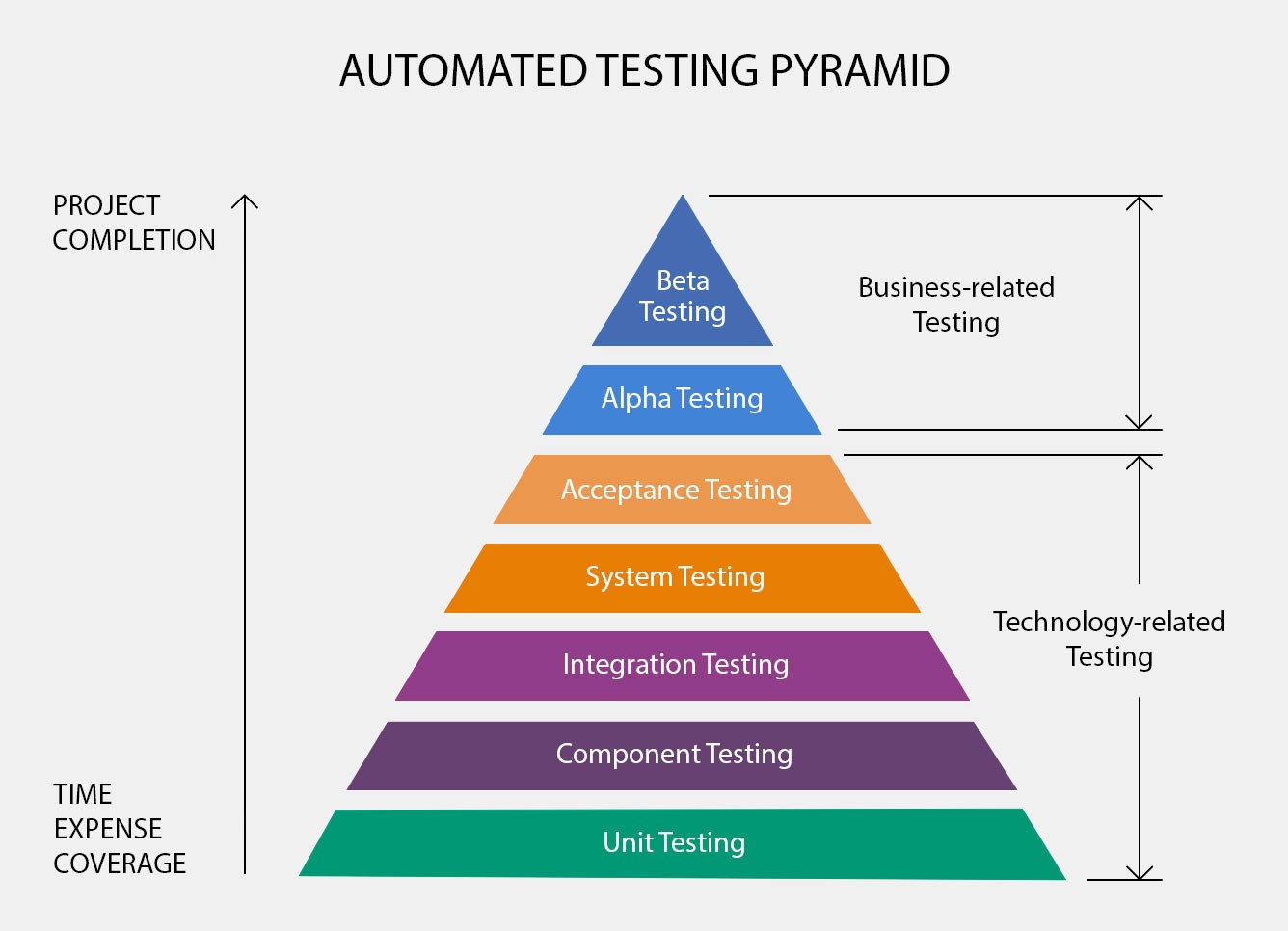 software testing life cycle diagram 12v shunt wiring achieving quality code and roi through test automation