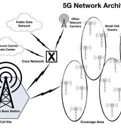 simplified view of the 5g network architecture  [ 1600 x 1195 Pixel ]
