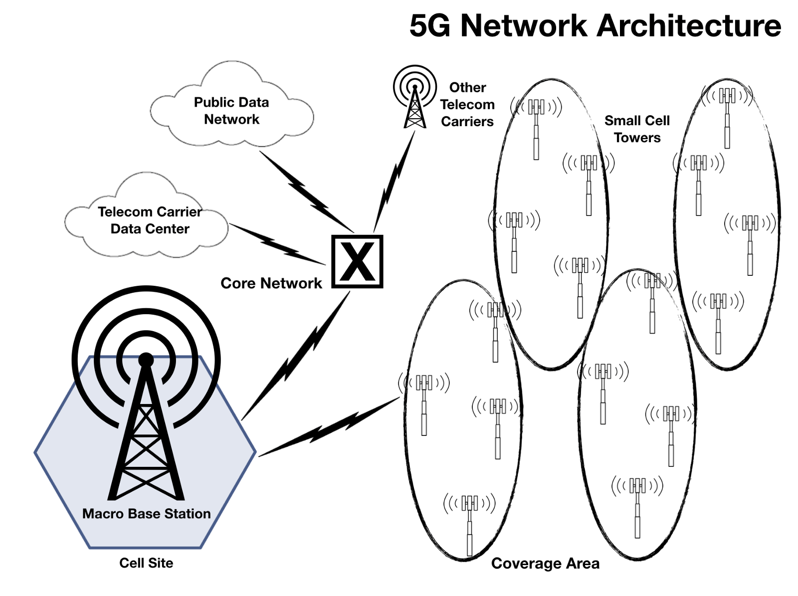 hight resolution of simplified view of the 5g network architecture