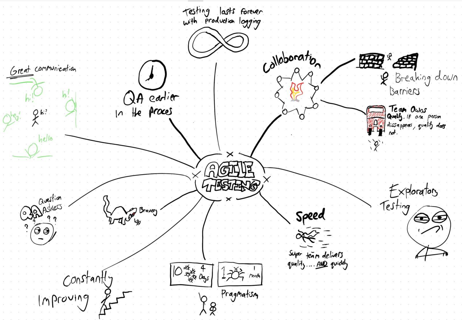 30 Days of agile testing — Day 2: Create a mind map