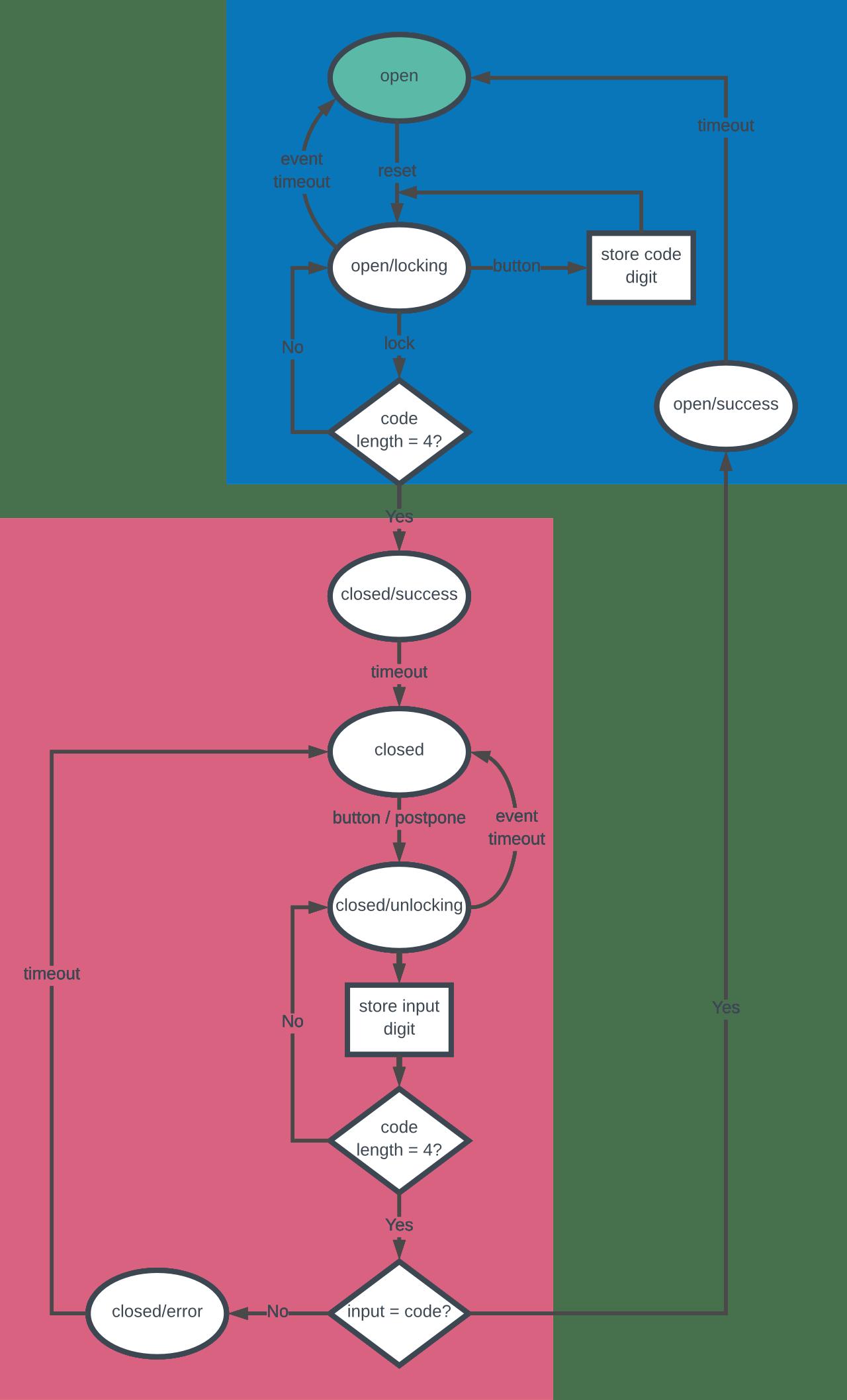 Javascript State Machines — A Tutorial – Venkat Peri