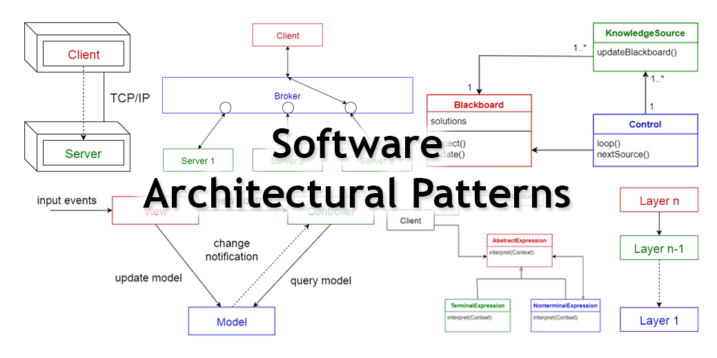 network diagram for small company set theory venn worksheet 10 common software architectural patterns in a nutshell