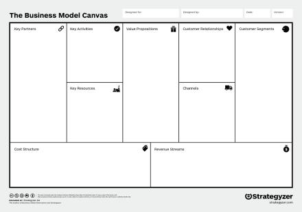 Resultado de imagen de business model canvas