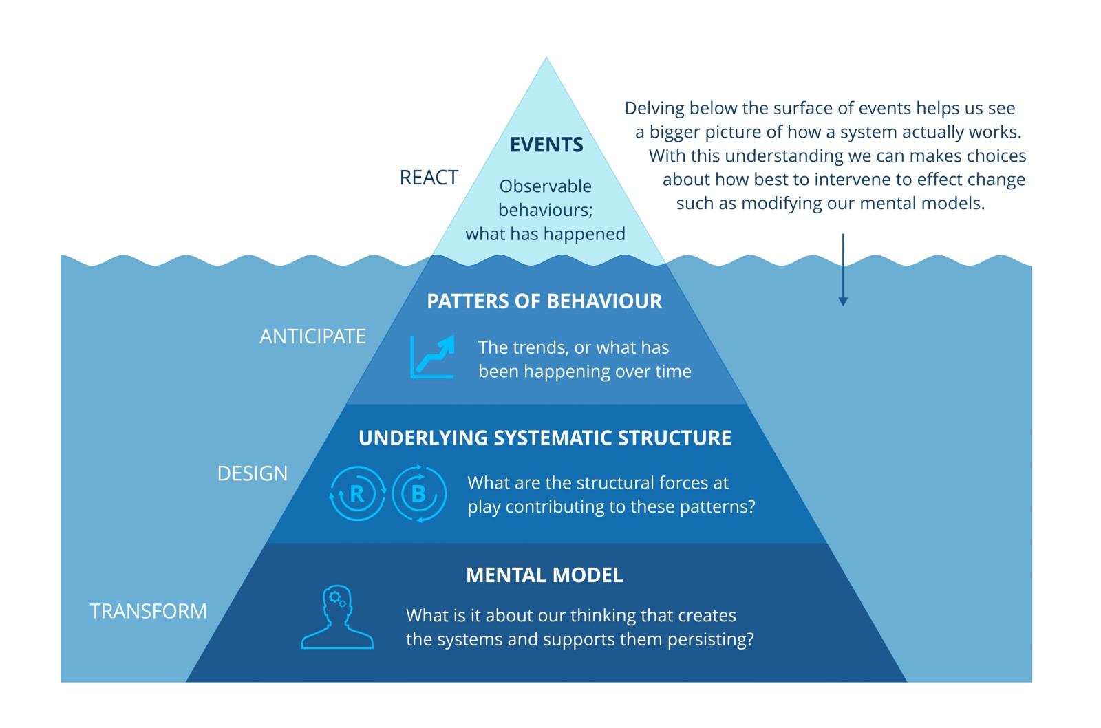 The Iceberg of How – MethodKit Stories