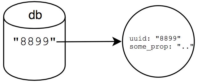 basic gun diagram top of foot gundb a graph database in javascript aj meyghani medium creating node
