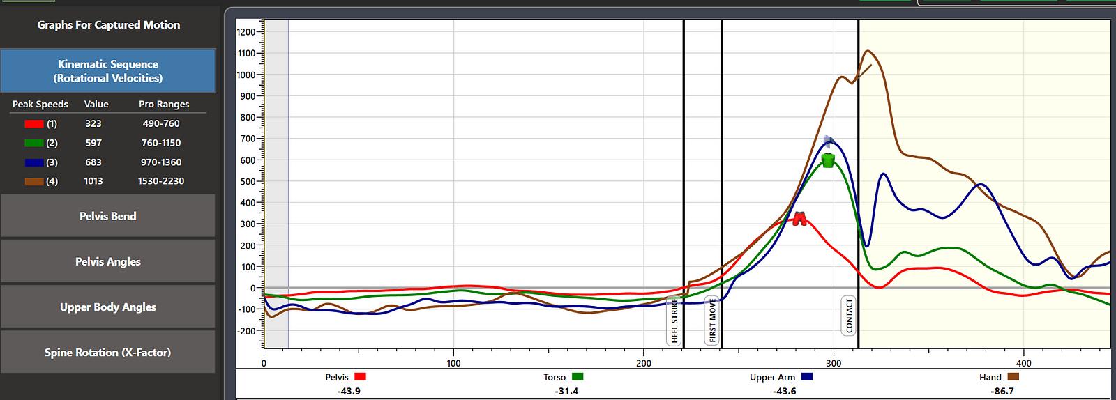 hight resolution of kinematic graph taken from kvest baseball