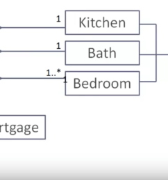 the above uml diagram shows that a house has exactly one kitchen exactly one bath atleast one bedroom can have many exactly one mailbox  [ 1600 x 812 Pixel ]