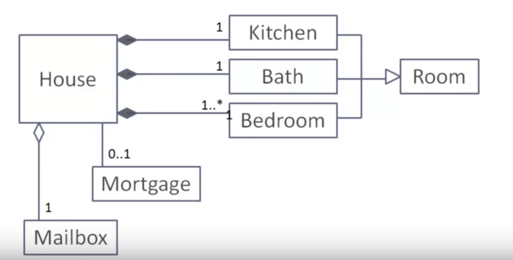 medium resolution of the above uml diagram shows that a house has exactly one kitchen exactly one bath atleast one bedroom can have many exactly one mailbox