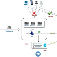 Mainframe Architecture Diagram 2 Way Switch Wiring Lights Serverless Transactions Serve Customers  Capital One Tech