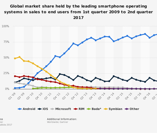 Thanks To This Foresight And Dedication To The Android Ecosystem Google Leads Mobile Ad Revenues With  Of The Market Worldwide  B