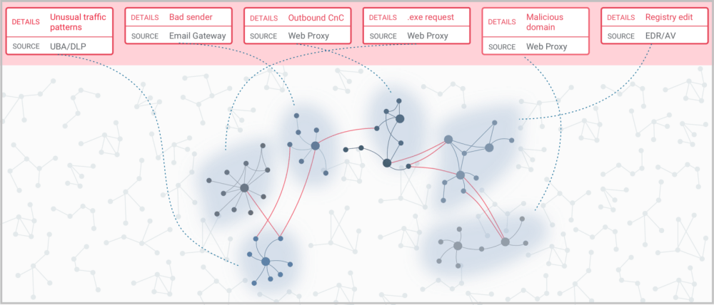 medium resolution of with uplevel s graph analysis tool you can quickly uncover hidden relationships and correlated clusters in your security data with minimal effort