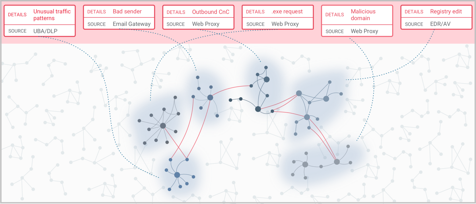 hight resolution of with uplevel s graph analysis tool you can quickly uncover hidden relationships and correlated clusters in your security data with minimal effort
