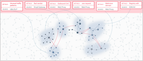 small resolution of with uplevel s graph analysis tool you can quickly uncover hidden relationships and correlated clusters in your security data with minimal effort