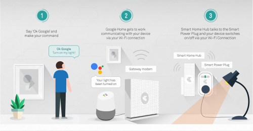 small resolution of since grayhats smart home does not require any additional wiring the devices are designed to be installed