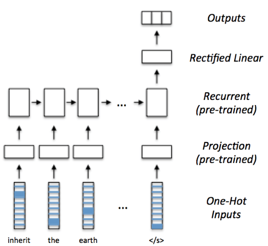 Transfer Learning in NLP for Tweet Stance Classification