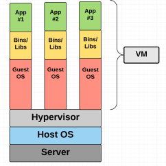 Stack Diagram Virtual Environment Trailer Brake Controller Wiring A Beginner Friendly Introduction To Containers Vms And Docker Machine