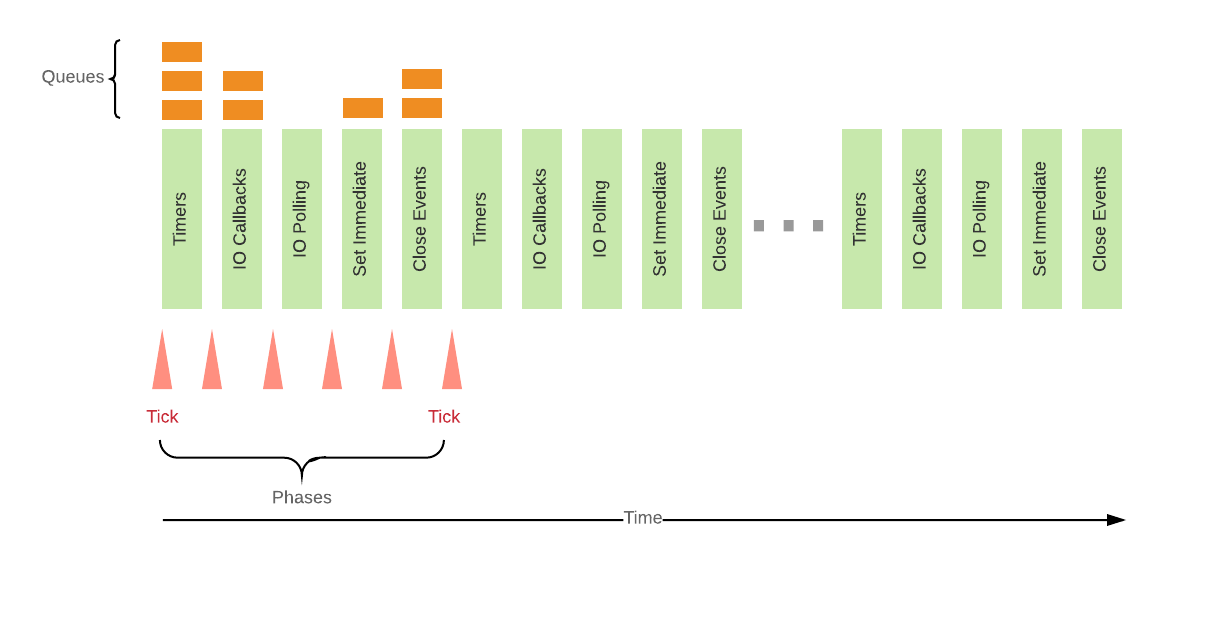 hight resolution of ticks and phases of the node js event loop