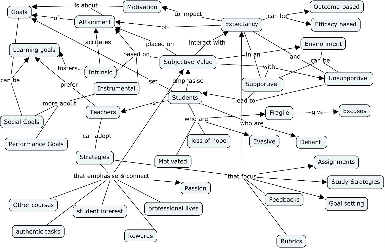 How to draw concept maps and mind maps for sensemaking