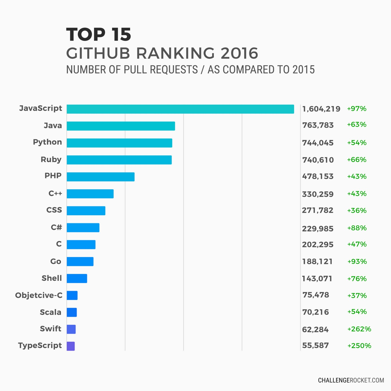 Programming Languages On Resume Top 10 Of Programming Languages With The Highest Salaries