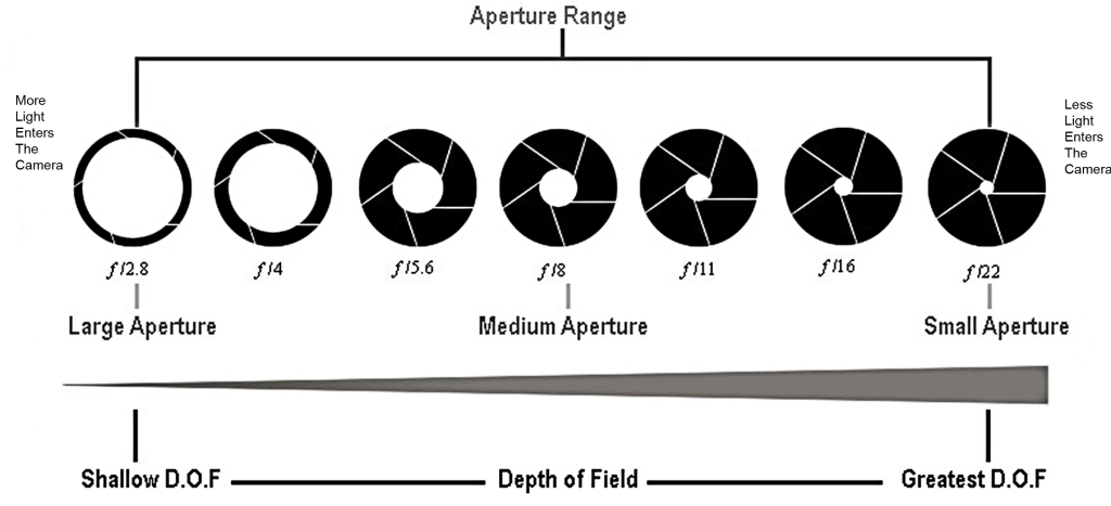 Exposure Triangle- Aperture vs ISO vs Shutter speed