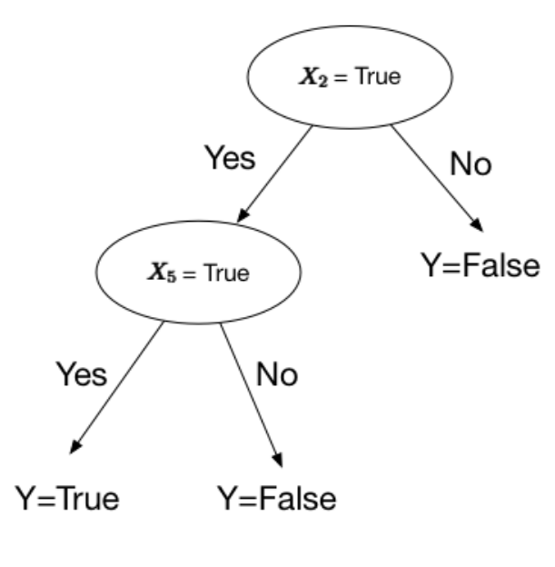 What is a Decision Tree in Machine Learning?
