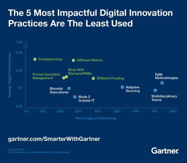 The most important digital Innovation Practices
